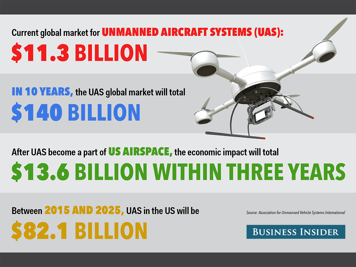 unmanned aerial systems uas market shares • uas (unmanned aircraft systems) o approximately 70% of global growth and market share is in the us • unmanned aerial vehicles (uavs).