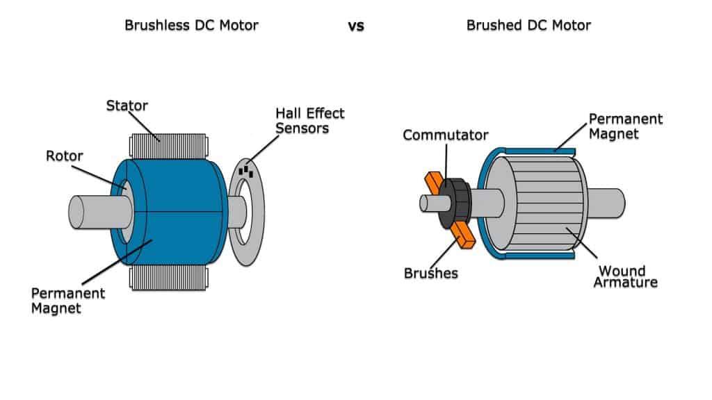 Best cheap brushless motor drones in 2018 drones for Are brushless motors better